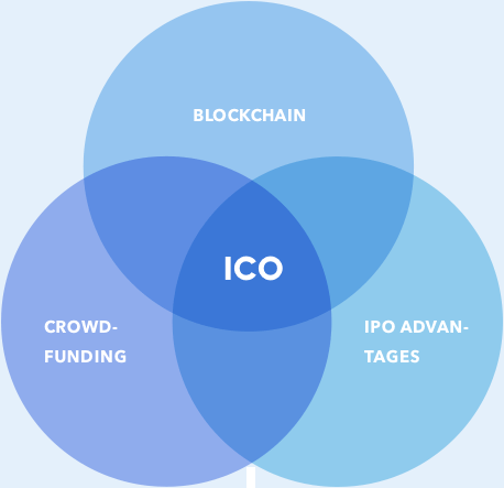 ICO, What's ICO?
