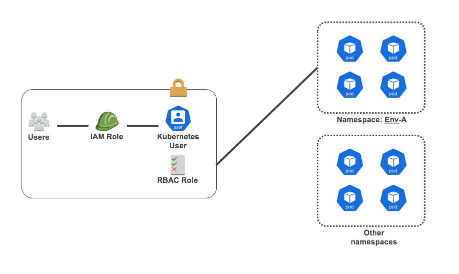 When and why use multiple Kubernetes namespaces - Binbash ...
