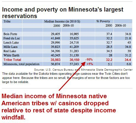 native american income from casinos