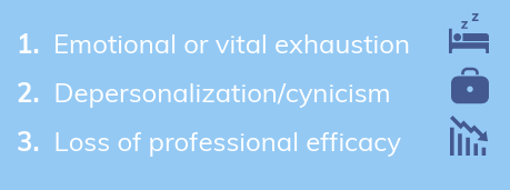 Job burnout consists of: 1) Emotional or vital exhaustion; 2) Depersonalization/cynicism; 3) Loss of professional efficacy