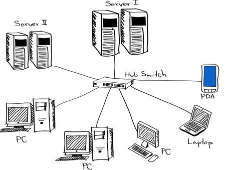 Computer Networking Introduction By Sachin Miraje Sep 2020 Medium