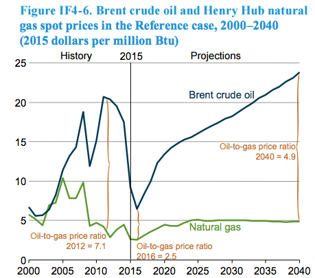 Natural Gas: A Quick Look at the Biggest Mover in the American