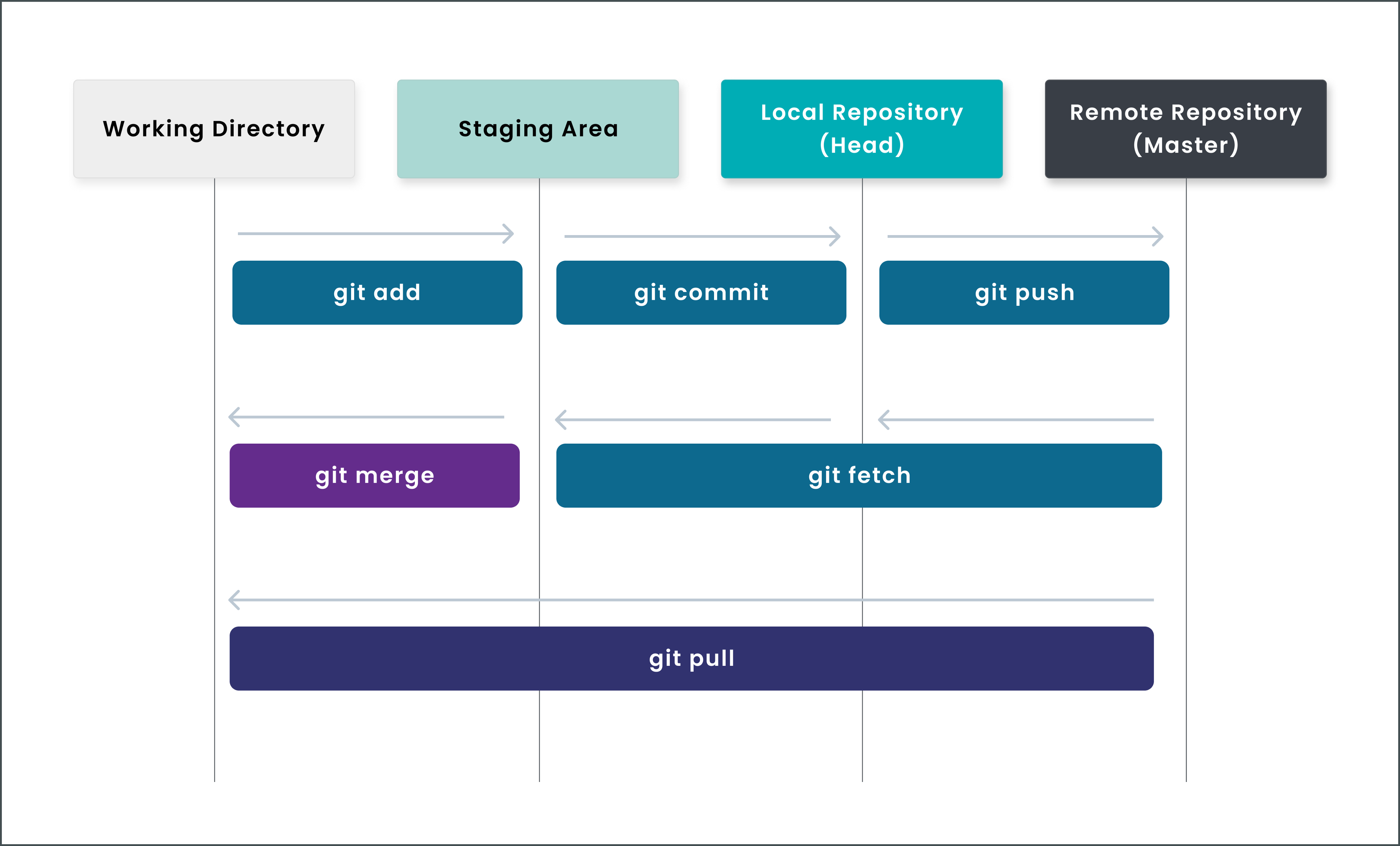 Git workflow for beginners