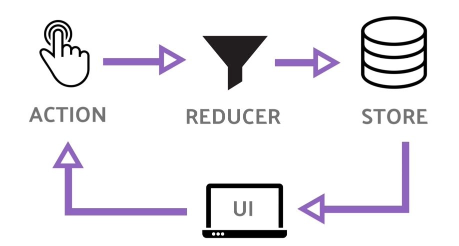 What is Redux? How to Use It?. Redux is a simple tool for state ...