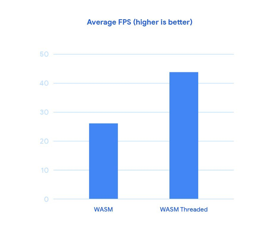 Performance of WebAssembly: a thread on threading - Google