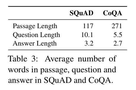 CoQA: A Conversational Question Answering Challenge