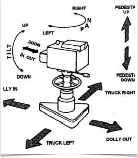 Image result for camera movement dolly truck
