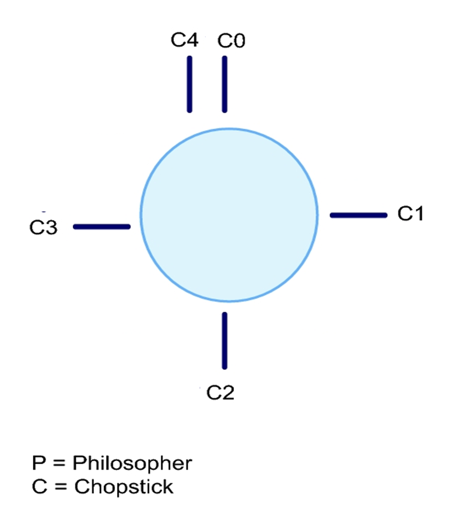 The Dining Philosophers Problem Solution in C