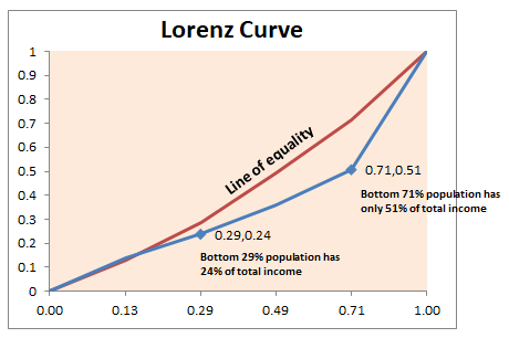 Gini coefficient and Lorenz curve explained - Towards Data