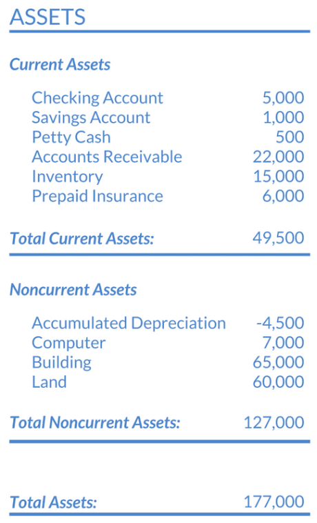The assets side of a balance sheet. Includes current and non current assets