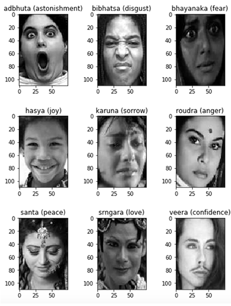 KnowYourAI: Developing a Framework to Address Bias in Facial