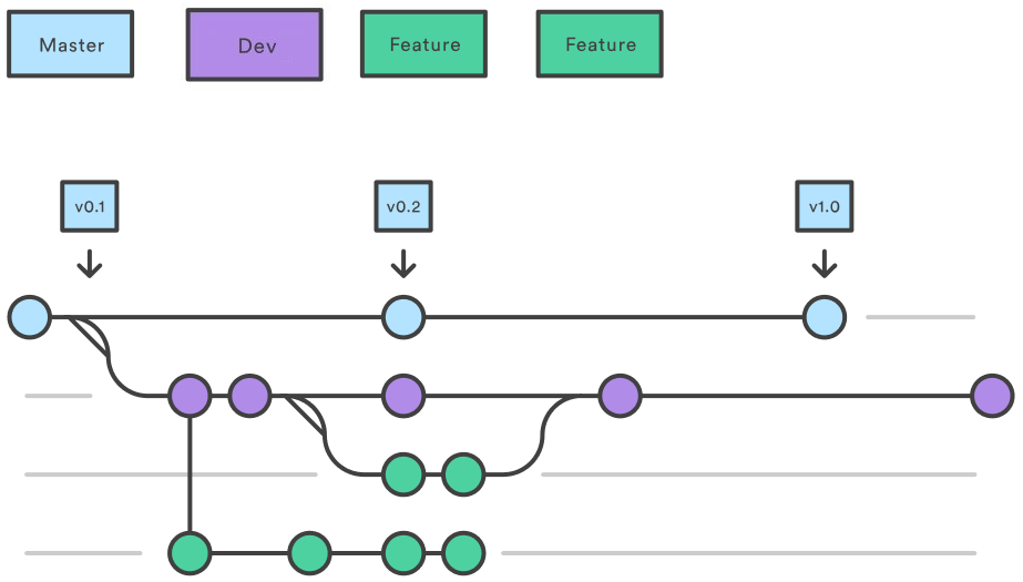 Use Git More Efficiently: A Simple Git Workflow