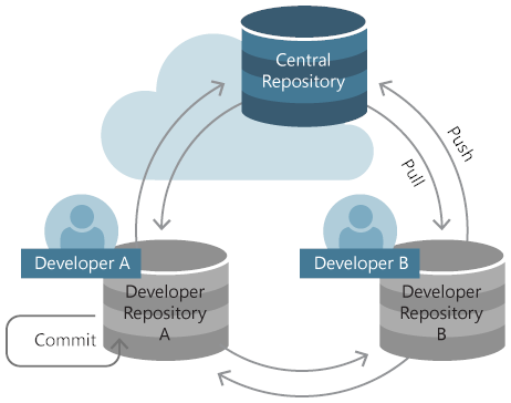 Image result for git repository