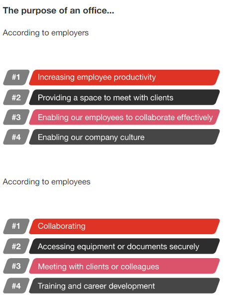 Q: How important will the following be for the purpose of your physical office in the future? Q: How important are the following for while you're in the office? (Responding as 'very important') Summary of highest ranked choices from a list of 7/11 options. Source: PwC US Remote Work Survey January 12, 2021. Base: 133 US executives. Base: 868 US office workers