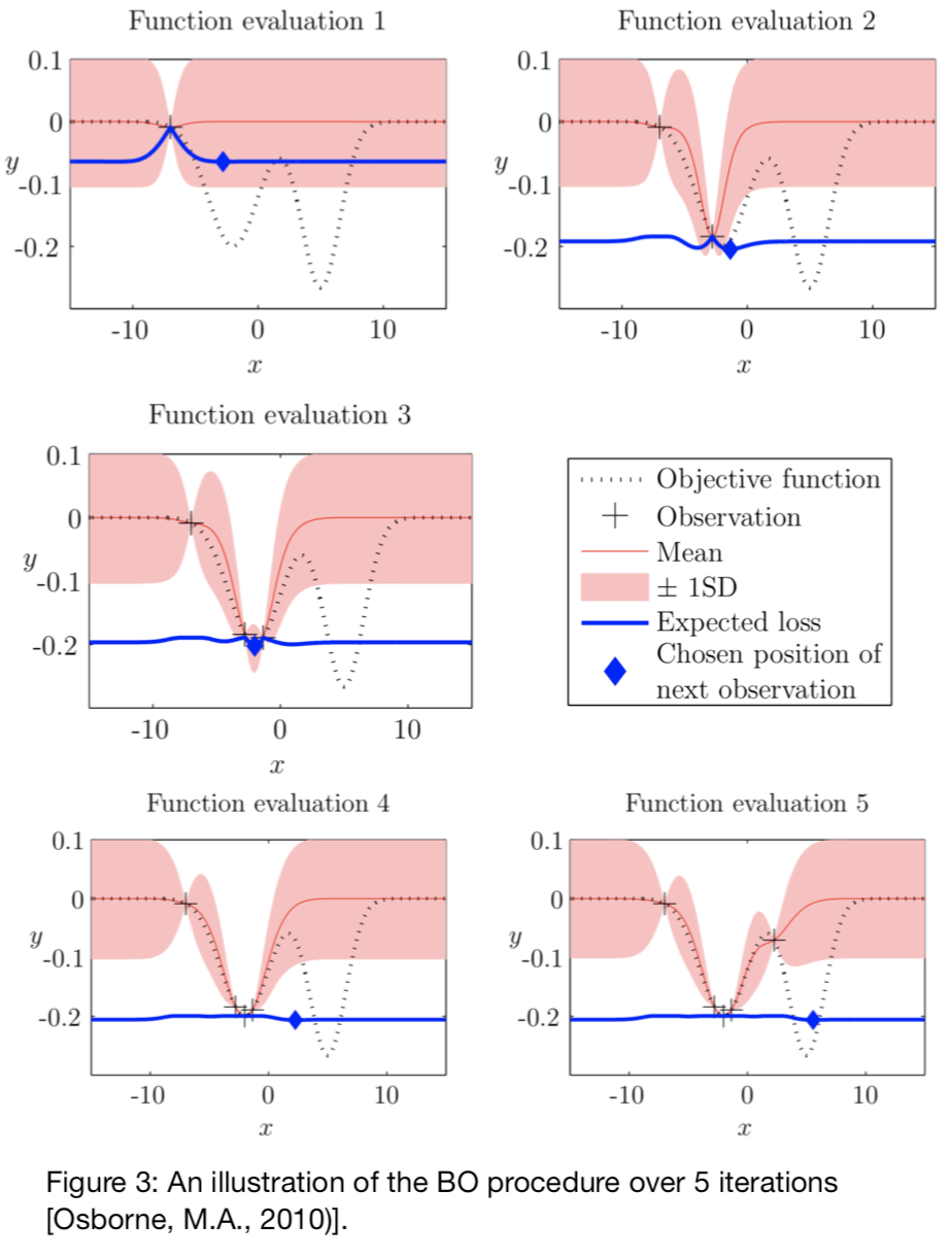 The intuitions behind Bayesian Optimization with Gaussian