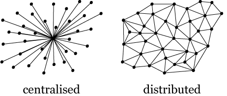 Dot and line diagrams visualising centralised and distributed. Image source: Google.