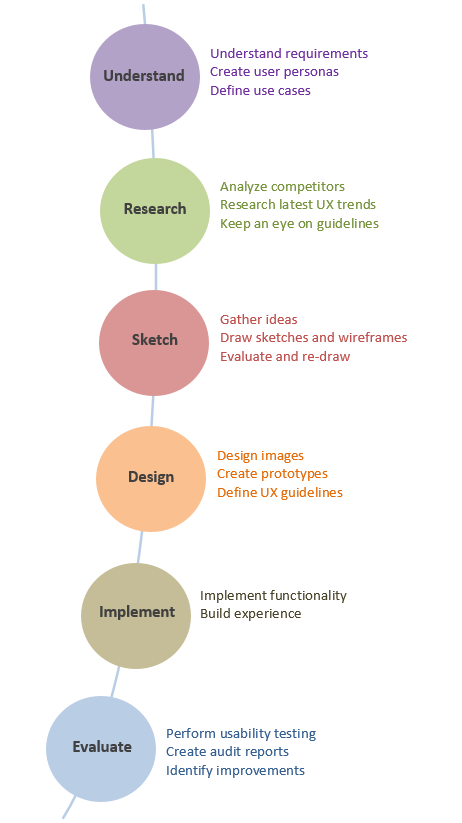 User Experience Design Process Overview Of Stakeholders And Activities By Saadia Minhas Ux Planet