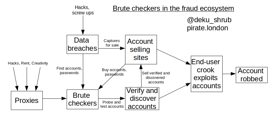 """How """"brute checkers"""" are used to rob your online accounts"""