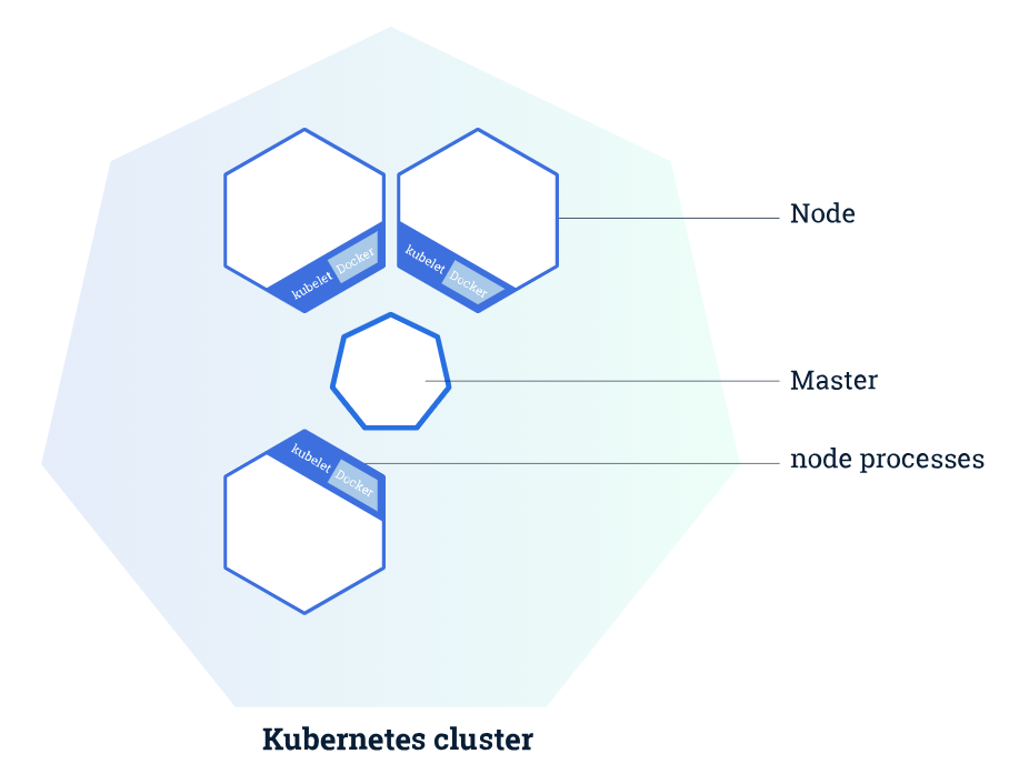 Build your own Multi-Node Kubernetes cluster with Monitoring
