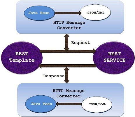 """Rest Template : I/O error on PATCH request for """"http"""
