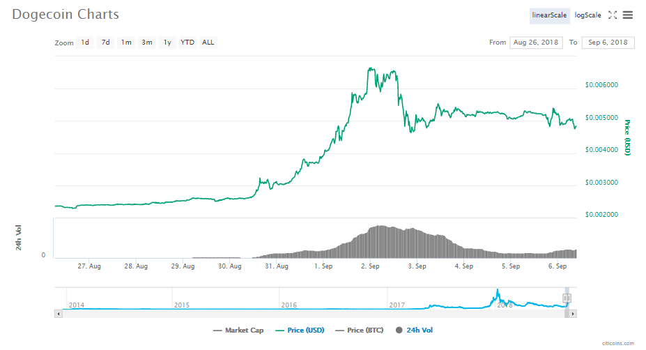 What Caused The Rise Of Dogecoin Price By Claude Lee Medium