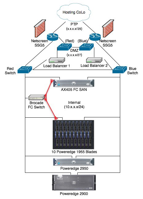 Logical Network Diagrams - Standalone-SysAdmin