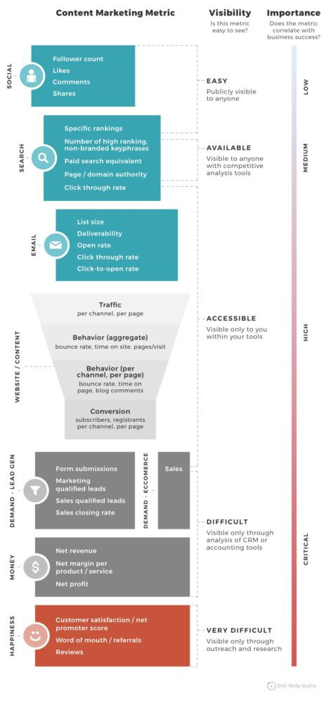 Content Marketing Metric Framework