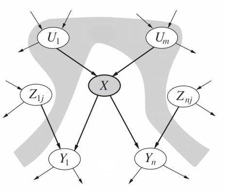 Introduction to Bayesian Networks - Towards Data Science