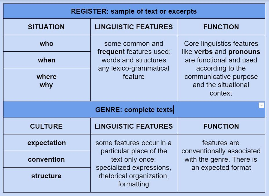 Situational Factors and Linguistic Features Registers of Written English