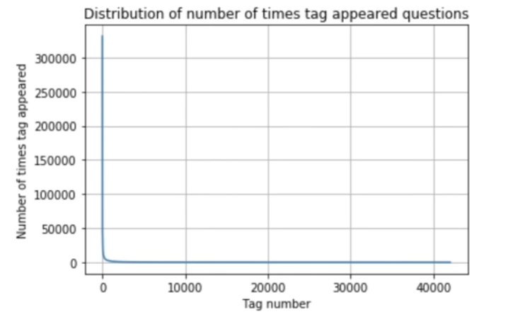 stack overflow question tags - tag distribution