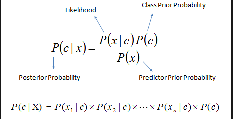 RNN From First Principles(Bayes can do what rnn can do)