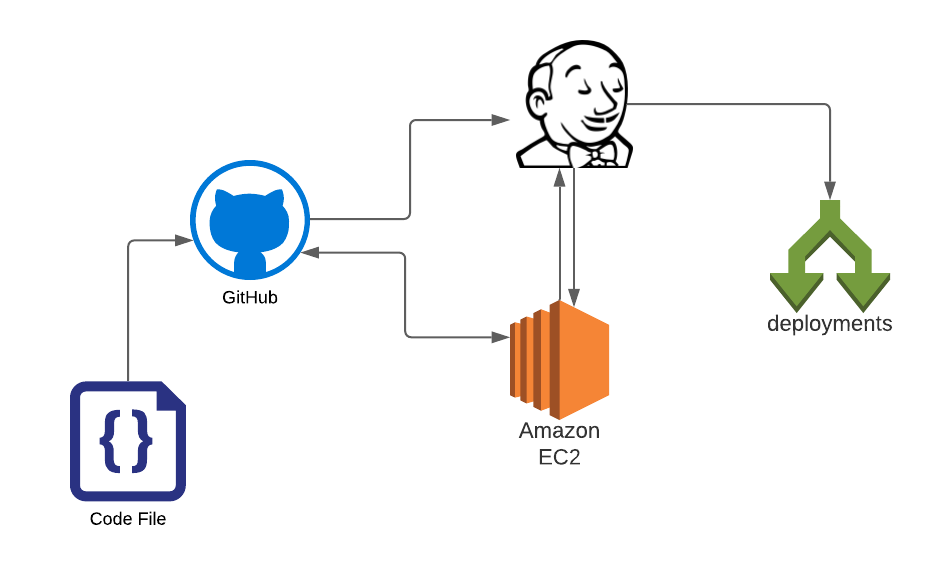 Simple Jenkins for AWS Deployment via GitHub Hooks( Continues Deployment)