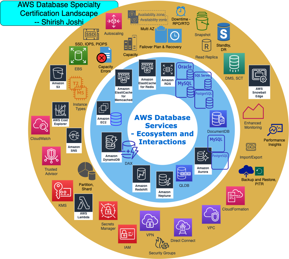 Preparing for the AWS Database Specialty Certification—7 Steps