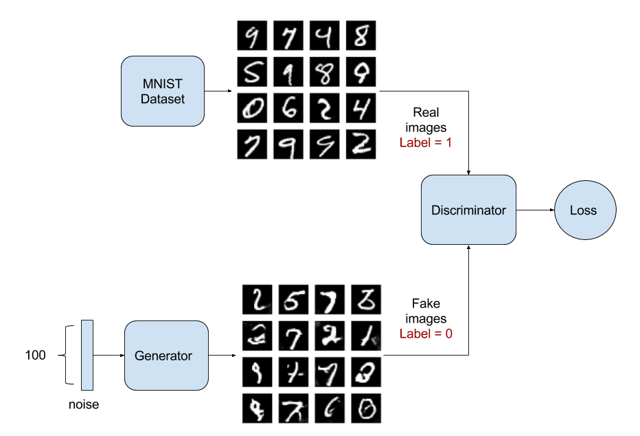 My First Encounter with GANS - Towards Data Science