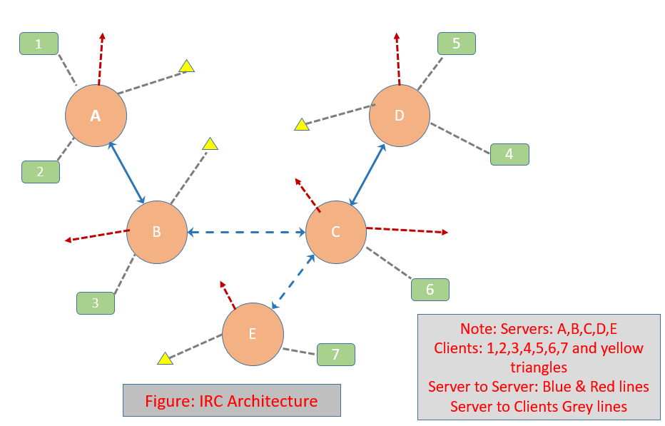 IRC Protocol Services and Architecture - The complete guide
