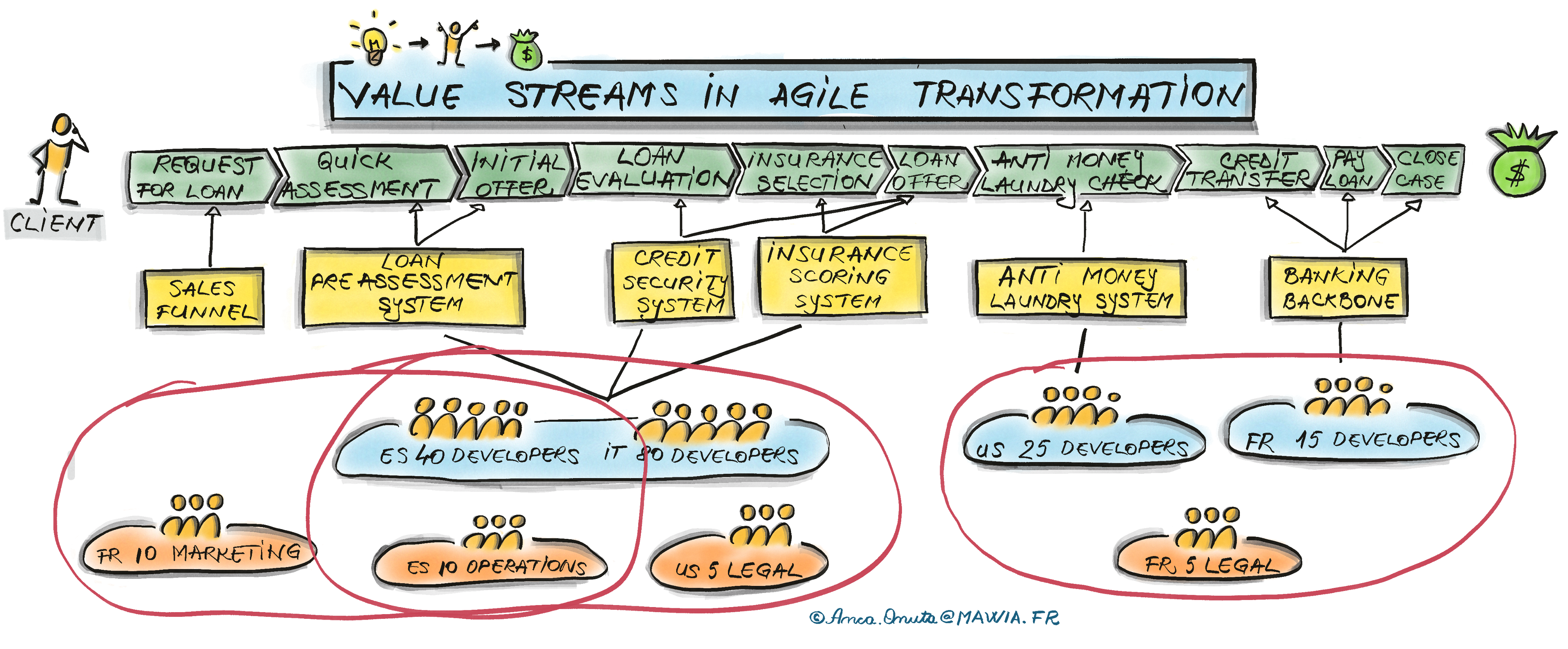The process of defining value streams in Scaled Agile Framework