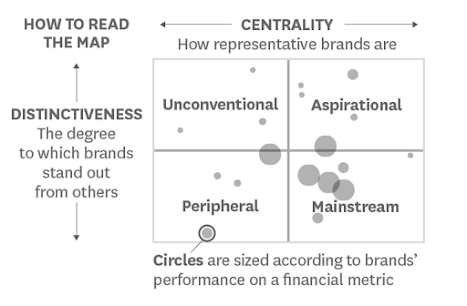 A chart with a horizontal axis for centrality, a vertical axis for distinctiveness, resulting in four quadrants