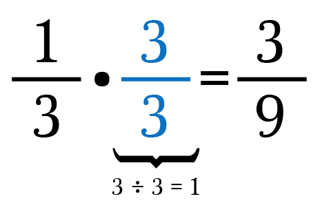 Guide To Fractions In 10 Simple Facts