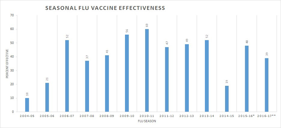 In Summary Of Cdc Flu Vaccine Effectiveness Estimates 2004 2018 And Other Studies By Suzanne Marie Allmart Medium