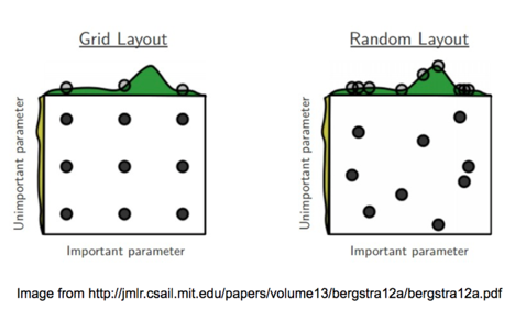 An Intro to Hyper-parameter Optimization using Grid Search
