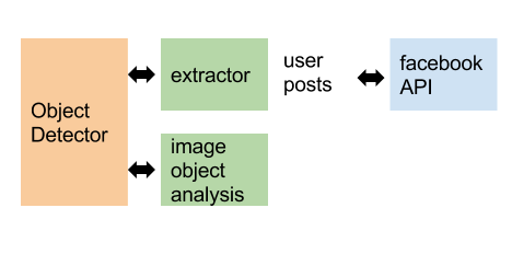 TensorFlow Object Detection, an overview of Facebook publications