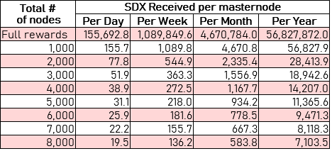 SDX returns per node for the first year