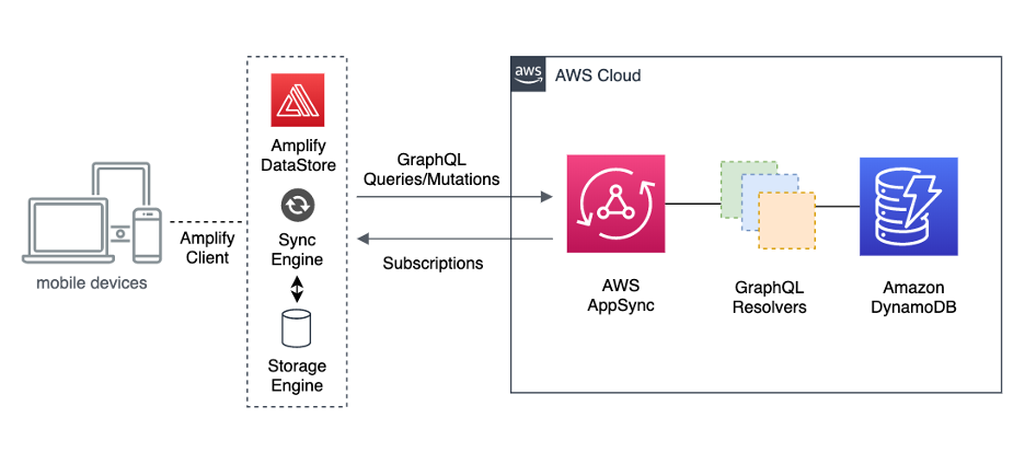 Datastore with AWS Amplify & React