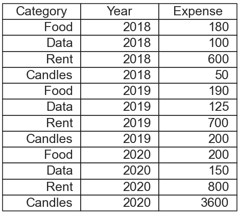 """A """"tidy"""" data table, in long-form"""