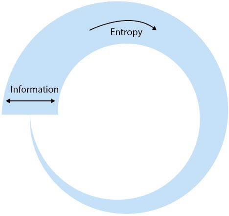 A circular economy with information entropy