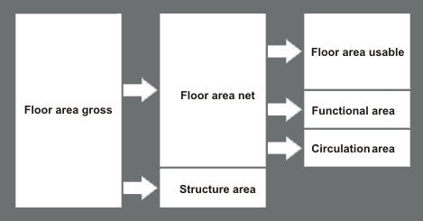 What The Difference Between Net And Gross Floor Area Skwerl Medium