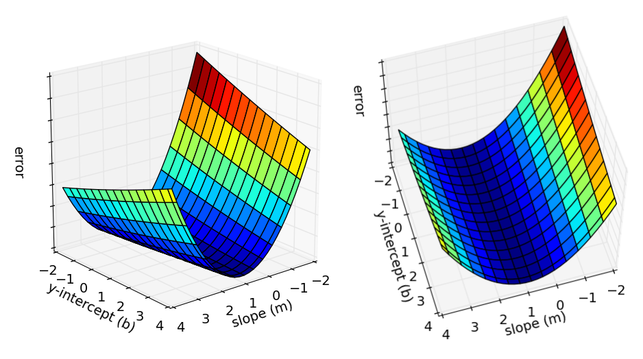 How to Do Linear Regression using Gradient Descent - Towards