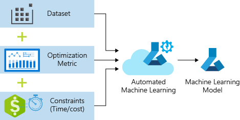 How to Auto-Train Your Machine Learning Model - Microsoft