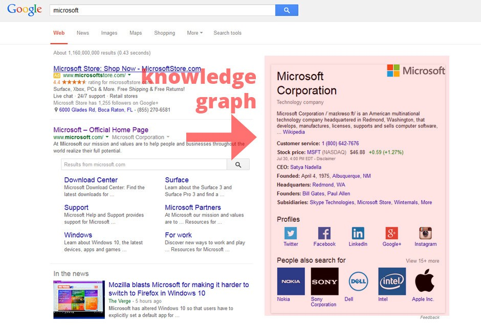SEO guideline for beginners from A to Z :Google Knowledge Graph