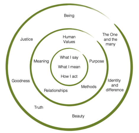 The Holonomic Circle: Simon Robinson and Maria Moraes Robinson (2017) Customer Experiences with Soul